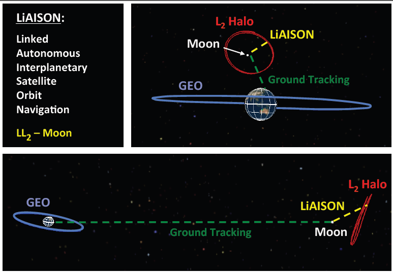 Project Image   LiAISON:  Linked, Autonomous Interplanetary Satellite Orbit Navigation