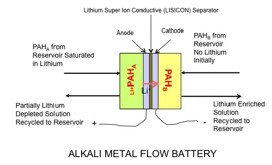 Project Image   New Alkali Metal Flow Battery for Terrestrial and Aerospace Energy Storage Applications