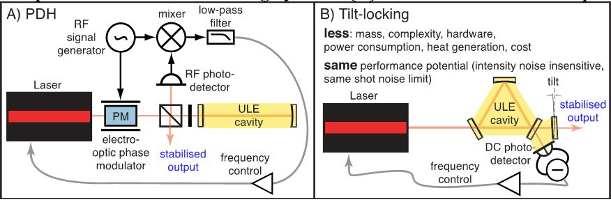 Project Image   Simplified laser frequency stabilization using spatial-mode interference