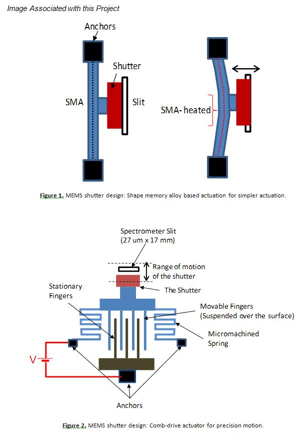 Project Image   MEMS Shutter for Spectrometer Calibration