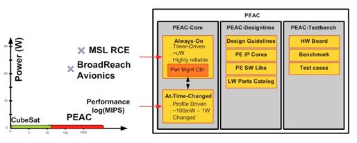 Project Image   PEAC:  A Power-Efficient Adaptive Computing Technology for Enabling Swarm of Small Spacecraft and Deployable Mini-Payloads