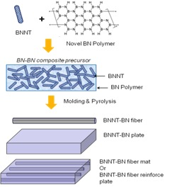 Project Image   Multi-Functional All BN-BN Composites