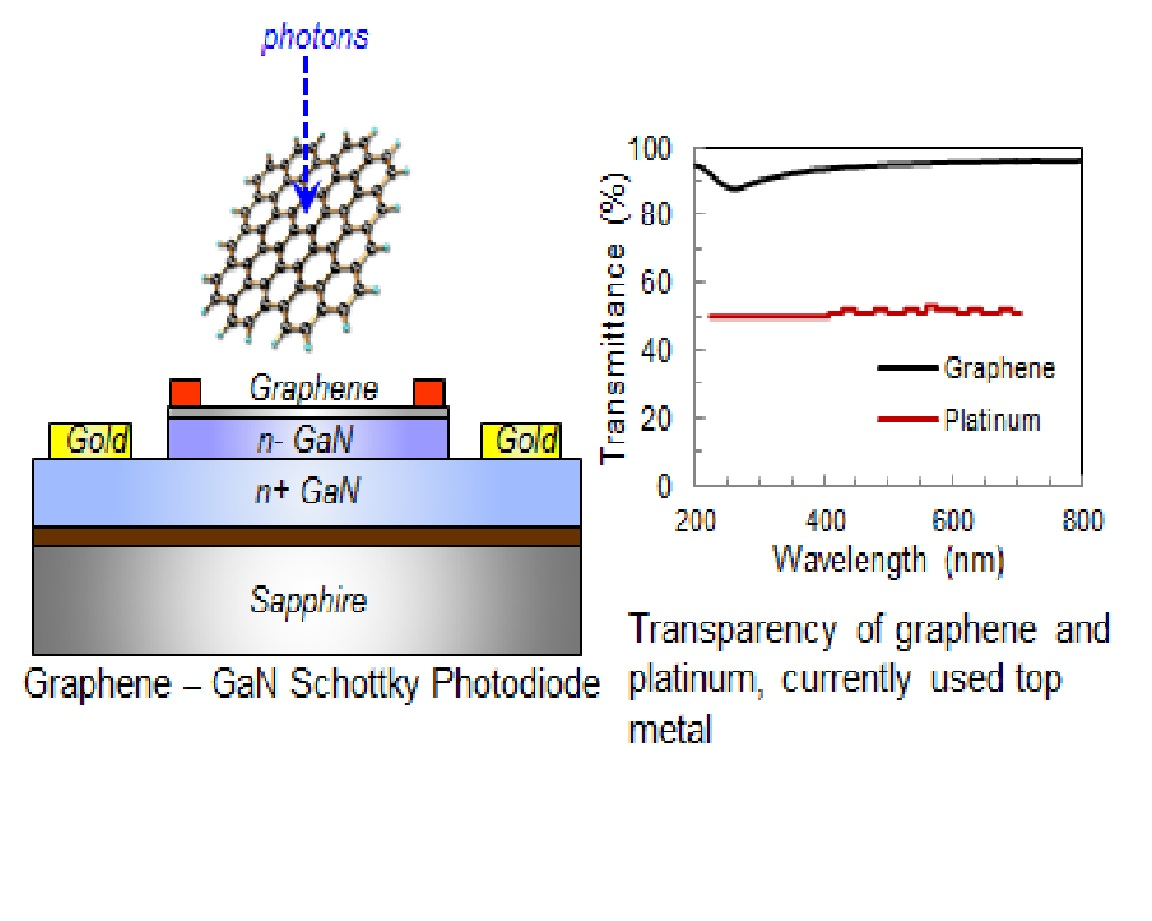 Project Image   236 CC CIF * Graphene-GaN Schottky Photodiodes