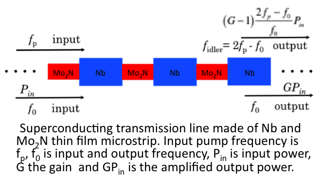 Project Image   Parametric Amplifiers for Microwave Kinectic Induced Demonstration (MKID) Readout