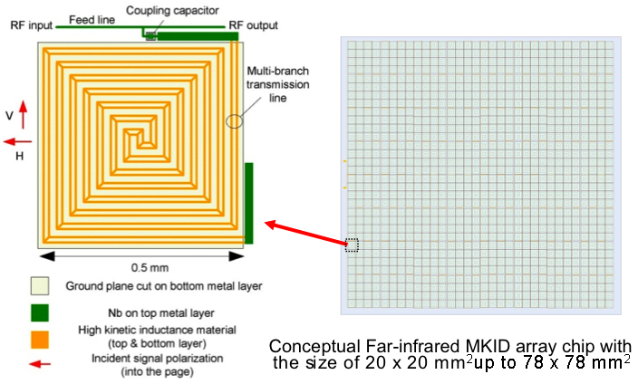 Project Image   Large-array Far-infrared Microwave Kinetic Inductance Detector Demonstration
