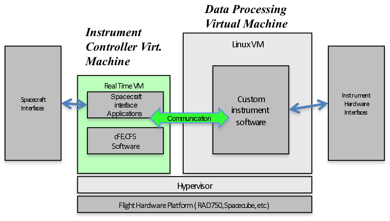 Flight Hardware Virtualization for On-Board Science Data Processing