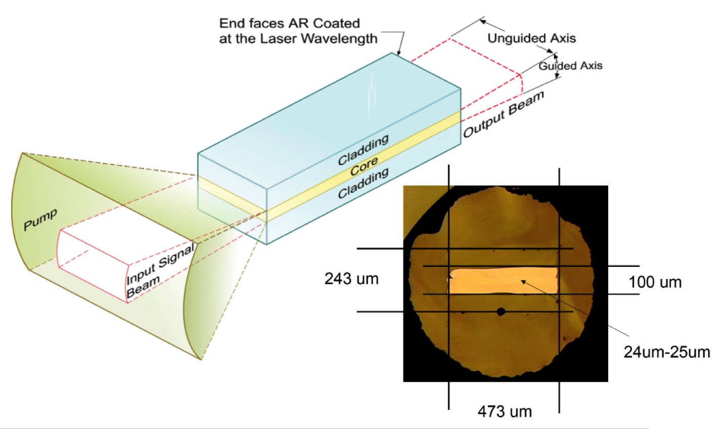 Project Image   Improved optical planar waveguides for lasers
