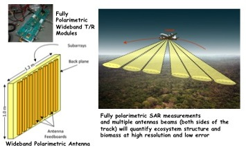 Project Image   Advanced Antenna for Digital Beamforming SAR