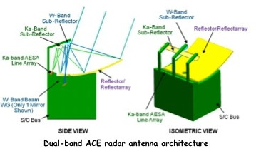 Project Image   Antenna Technologies for 3D Imaging, Wide Swath Radar Supporting ACE