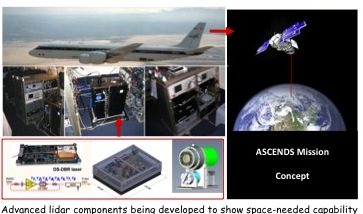 Project Image   ASCENDS Lidar: Acceleration and demonstrations of key space lidar technologies