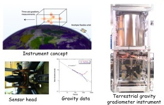 Project Image   Atomic Gravity Gradiometer for Earth Gravity Mapping and Monitoring Measurements