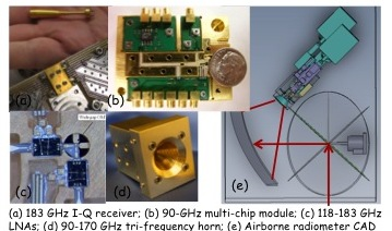 Project Image   Development of an Internally-Calibrated Wide-Band Airborne Microwave Radiometer to Provide High-Resolution Wet-Tropospheric Path Delay Measurements for SWOT