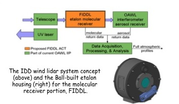 Project Image   Fabry-Perot for the Integrated Direct Detection Lidar (FIDDL)