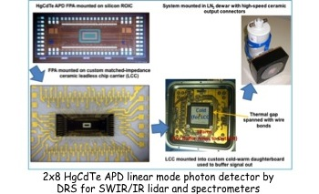 Project Image   HgCdTe Infrared Avalanche Photodiode Single Photon Detector Arrays for the LIST and Other Decadal Missions