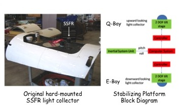 Project Image   Integration of the Solar Spectral Flux Radiometer on NASA aircraft with a miniature active leveling platform