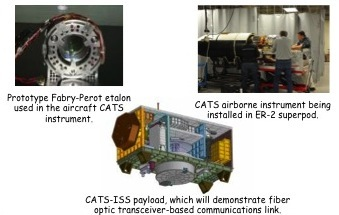 Project Image   Fabry-Perot Interferometry for Cloud-Aerosol Transport System (CATS) Lidar Receiver