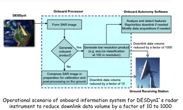 Project Image   Onboard Processing and Autonomous Data Acquisition for the DESDynI Mission