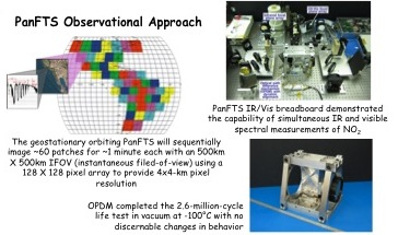 Project Image   Panchromatic Fourier Transform Spectrometer (PanFTS) Instrument for the Geostationary Coastal and Air Pollution Events (GEO-CAPE) Mission