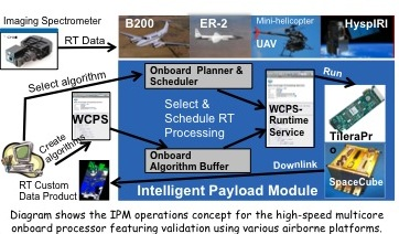 Project Image   A High Performance, Onboard Multicore Intelligent Payload Module for Orbital and Suborbital Remote Sensing Missions
