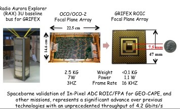 Project Image   GRIFEX: GEO-CAPE Read Out Integrated Circuit (ROIC) In-Flight Performance Experiment