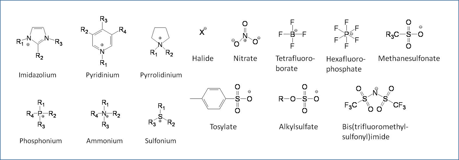 Typical Ionic Liquid Cations and Anions