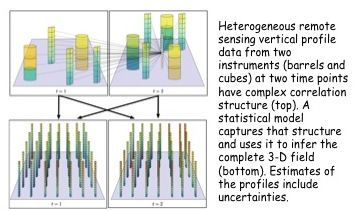 Project Image   Multivariate Data Fusion and Uncertainty Quantification for Remote Sensing