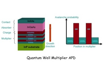 Project Image   Quantum Well Multiplier Infrared Photodetectors