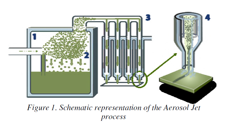 Aerosol Jet Additive Manufacturing of High Density Printed Circuits on Complex Geometries Project