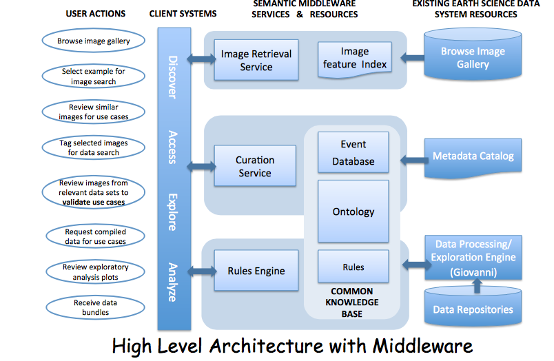 High Level Architecture with Middleware