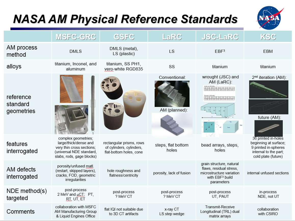 Summary of NASA AM Physical Reference Standards in Development
