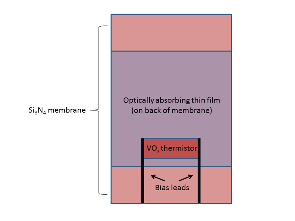 This is a simplified plan view of a vanadium oxide uncooled microbolometer.  The vanadium oxide is the thermistor and the silicon nitride is used to thermally link the thermistor with a heat reservoir.