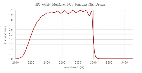 High/Low index material multilayer filter design using Hafnium Oxide as the high index and Magnesium Fluoride as the low index