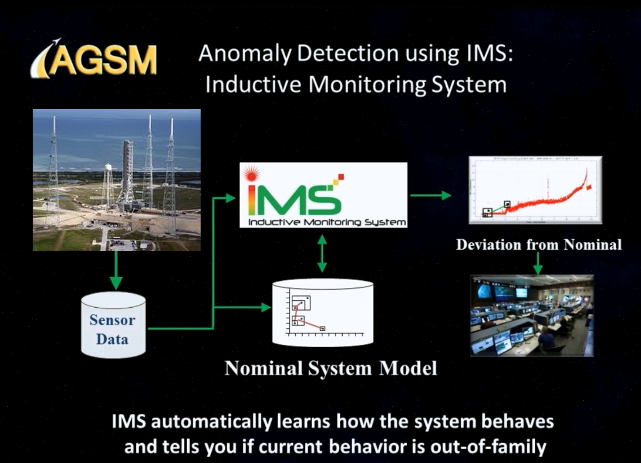 Diagram of Anomaly Detection using IMS
