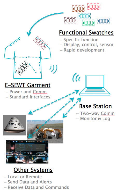 Project Image   Flight Deck of the Future: Virtual Windows and e-textile iGear
