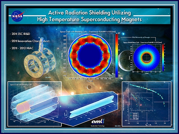 Project Image   Radiation Shielding Utilizing A High Temperature Superconducting Magnet