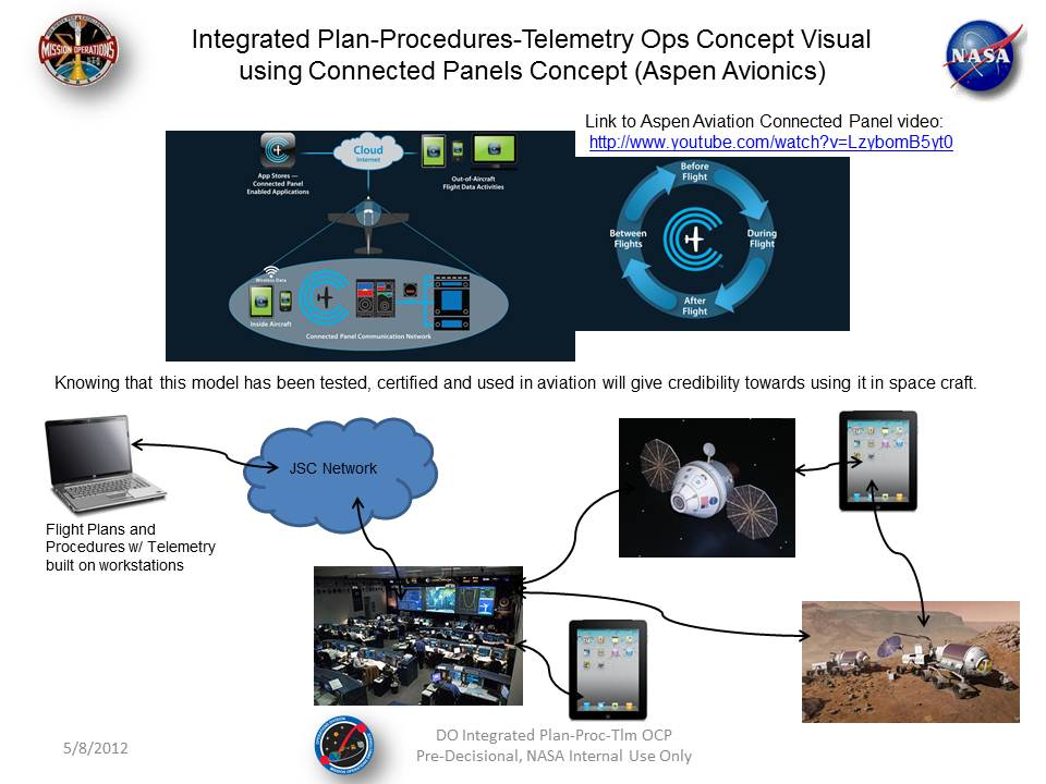 Project Image   Integrated Plan-Procedures-Telemetry Ops Concept and Prototype