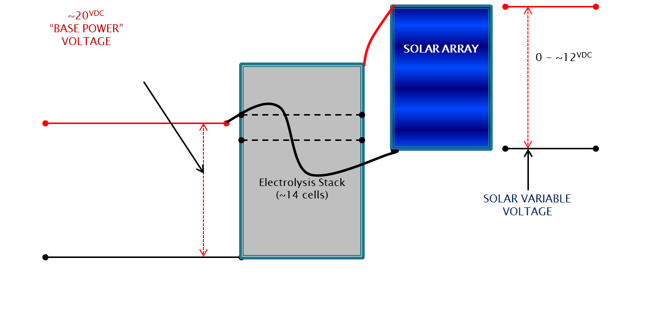 Project Image   Solar Power Augmented Electrolysis Module for Energy Storage