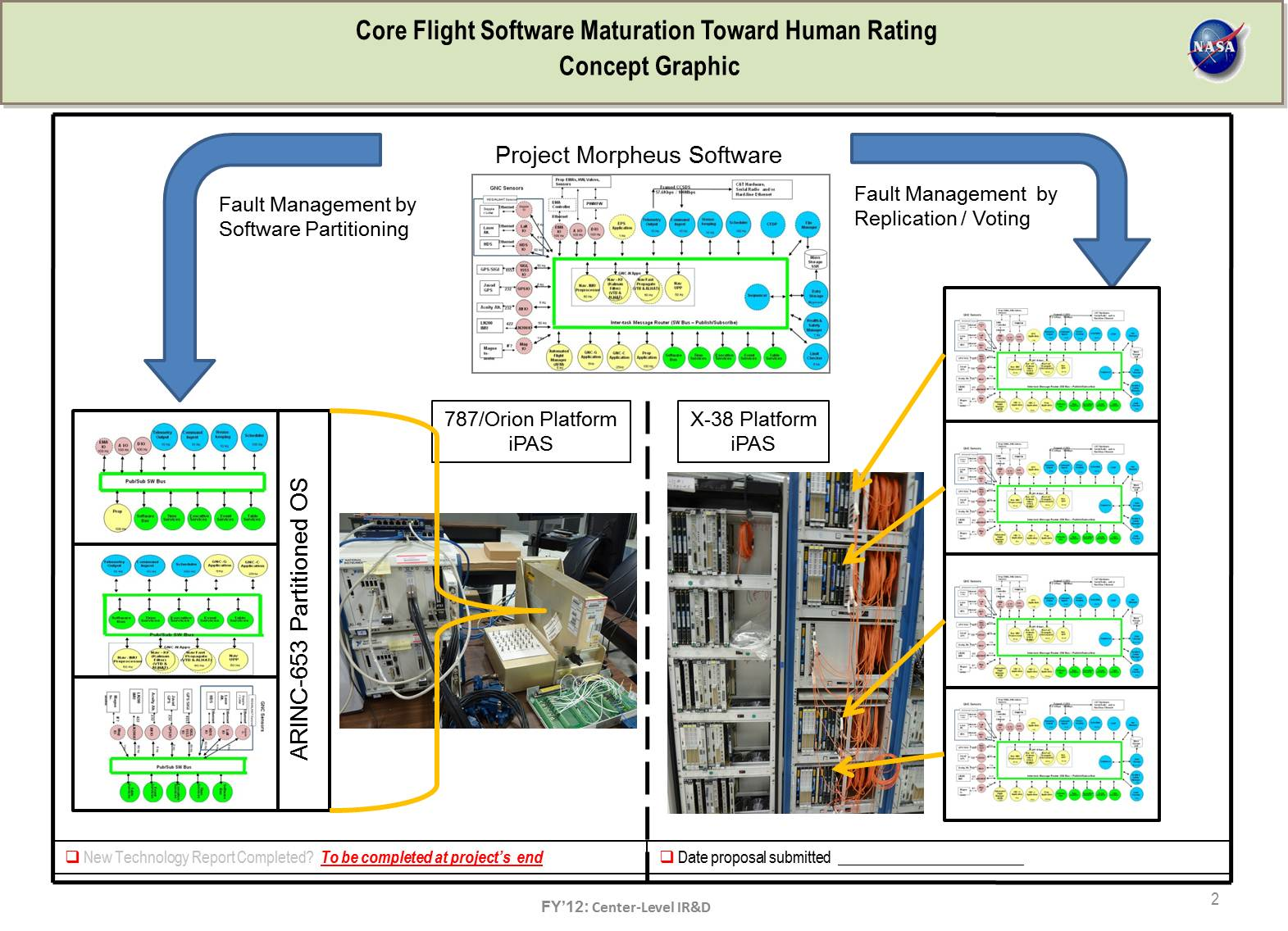 Project Image   Core Flight Software (CFS) Maturation Towards Human Rating