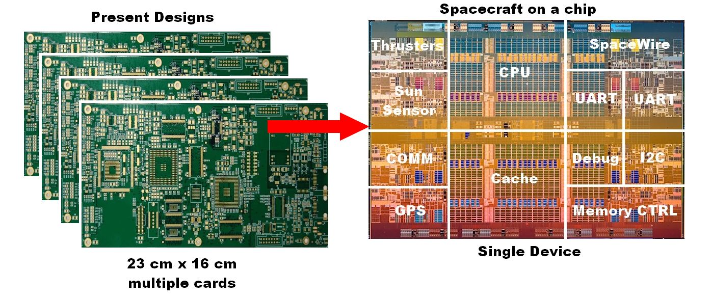 Spacecraft on a Chip Development