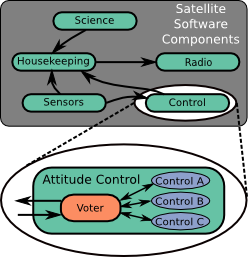 "The ""Control"" application is shown running in triplicate, using a Voter process to replicate inputs and vote on outputs."