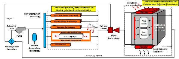 Project Image   Two-Phase Thermal Control Process