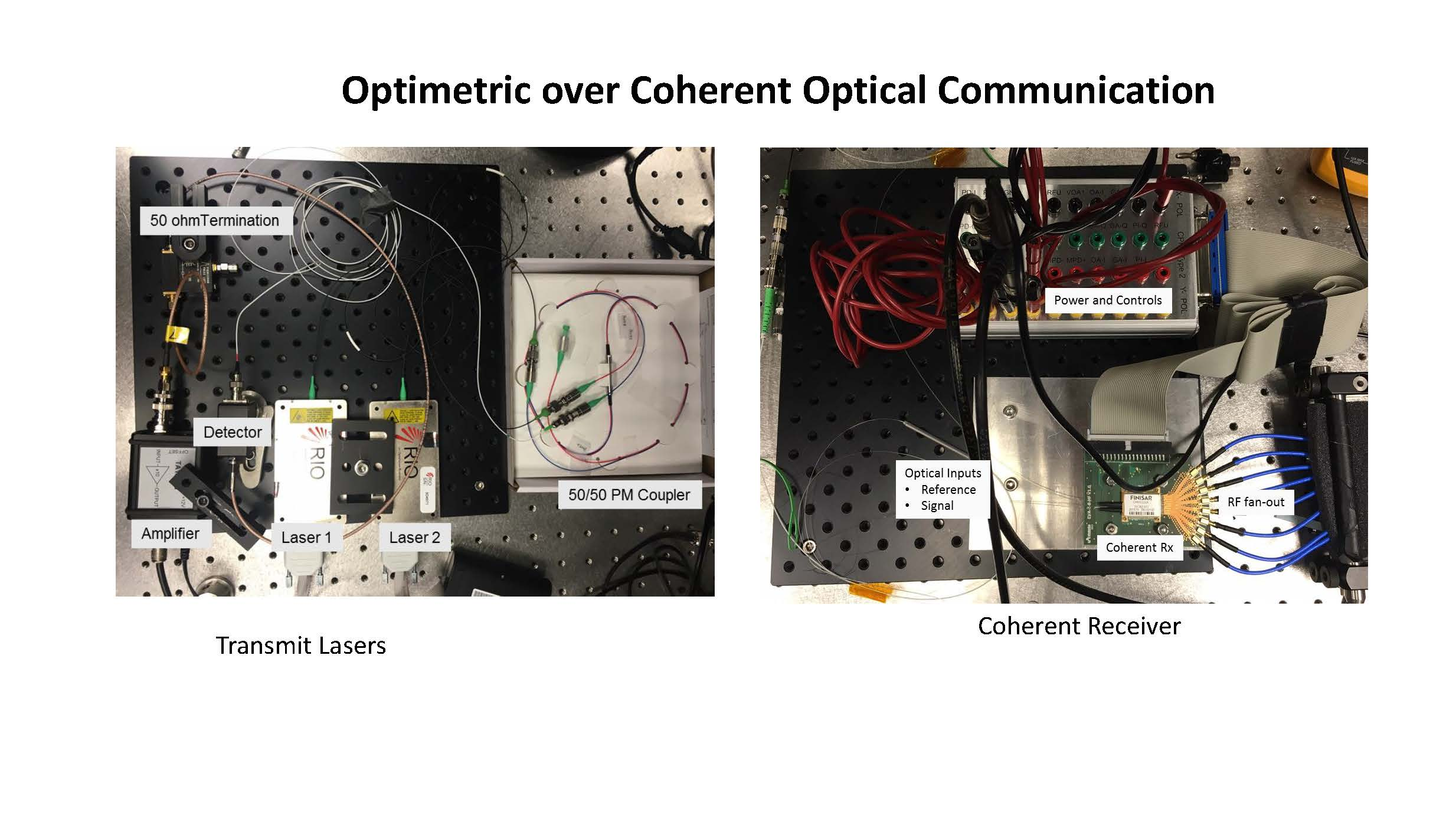 Optimetric over Coherent Optical Communication