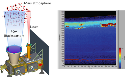 Mars Lander LIDAR Measurement backscatter Concept with an example of a CO2 backscatter profile