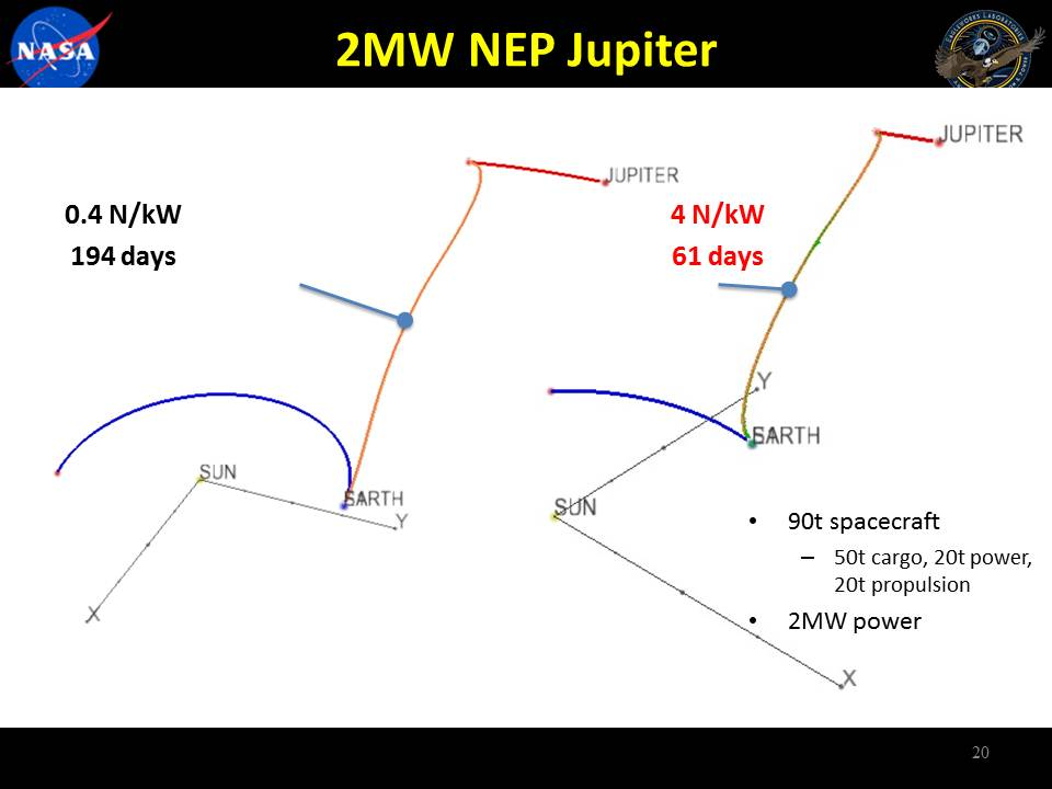 Q-thruster Jupiter Exploration Mission Analysis for 90 MT S/C, 2MW power