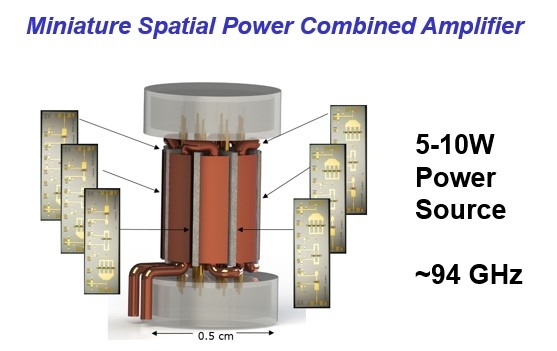 Miniature spatial power combined amplifier.