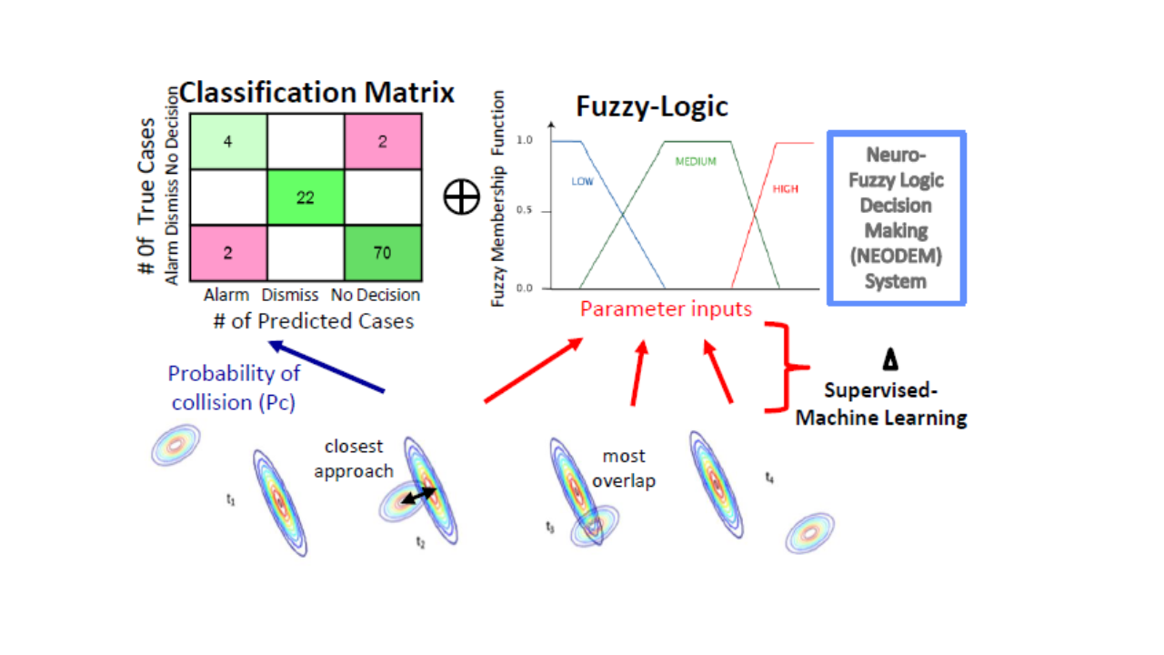 Supervised-Learning parameter-set determination for satellite collision avoidance using neuro-fuzzy logic based decision making.