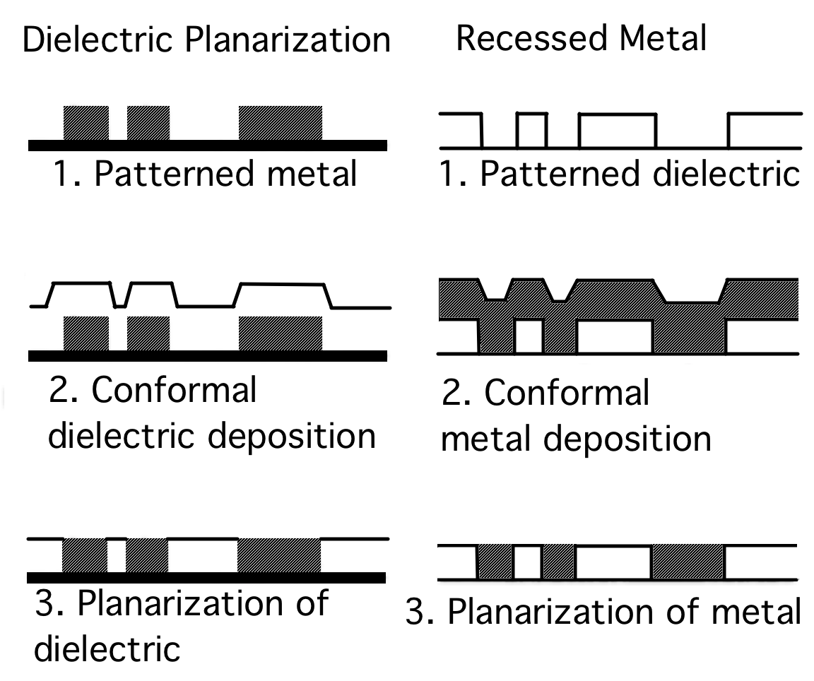CMP planarization processes for dielectrics and metals.
