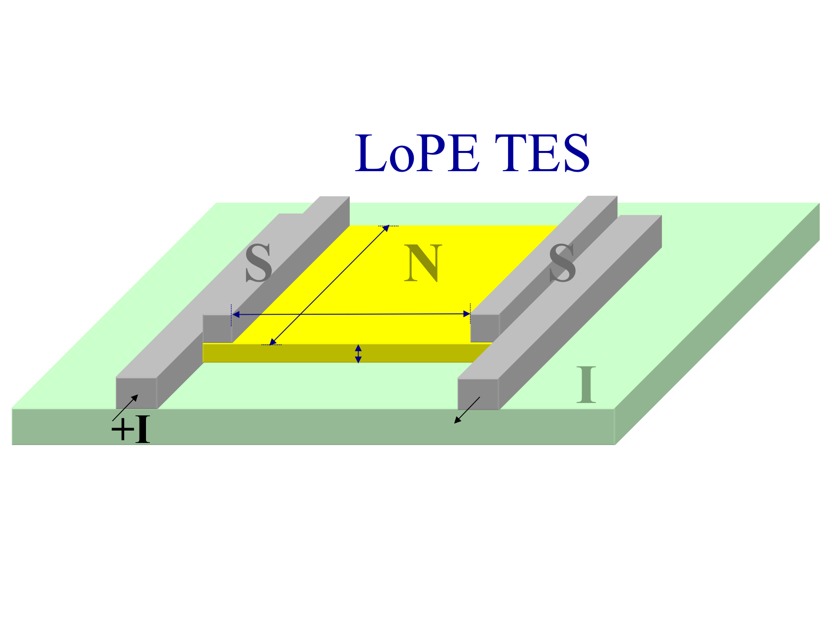 Schematic of a LoPE TES with the thermistor body is a normal metal (N) material connected to superconducting (S) lead materials that carry the bias current in and out of the TES.