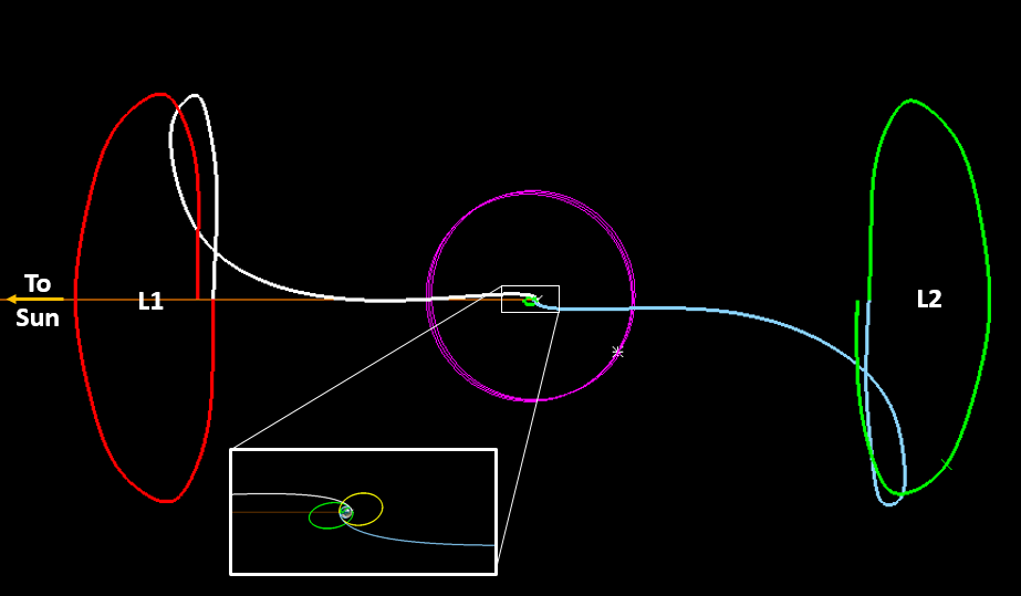 Sample trajectory going from GTO (Geostationary Transfer Orbit) to the Sun-Earth L1 & L2 Libration Orbits