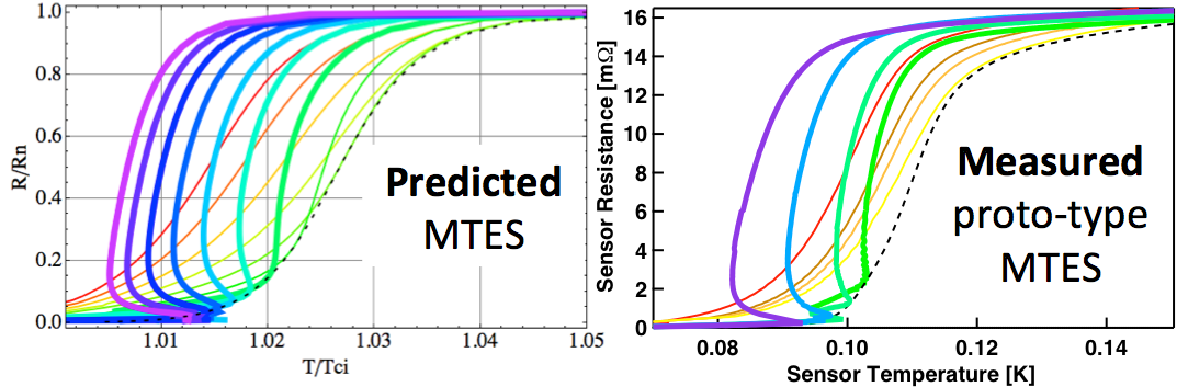 Magnetically-tuned resistive transition on a prototype MTES